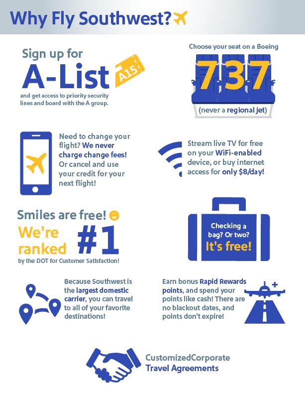 Southwest Infographic